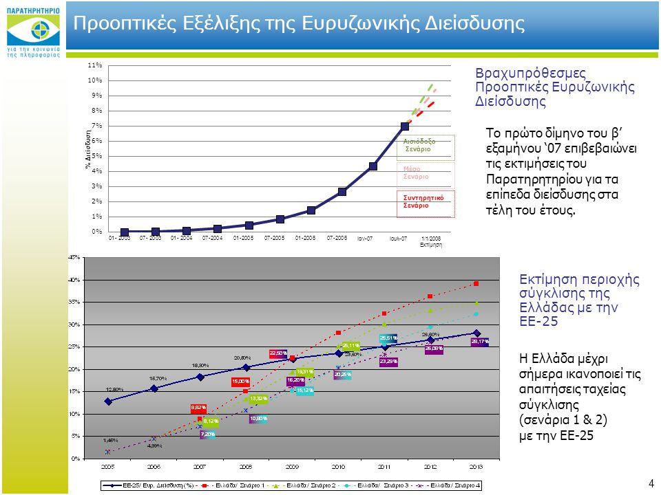 4 Προοπτικές Εξέλιξης της Ευρυζωνικής Διείσδυσης Αισιόδοξο Σενάριο Συντηρητικό Σενάριο Μέσο Σενάριο Εκτίμηση περιοχής σύγκλισης της Ελλάδας με την ΕΕ-