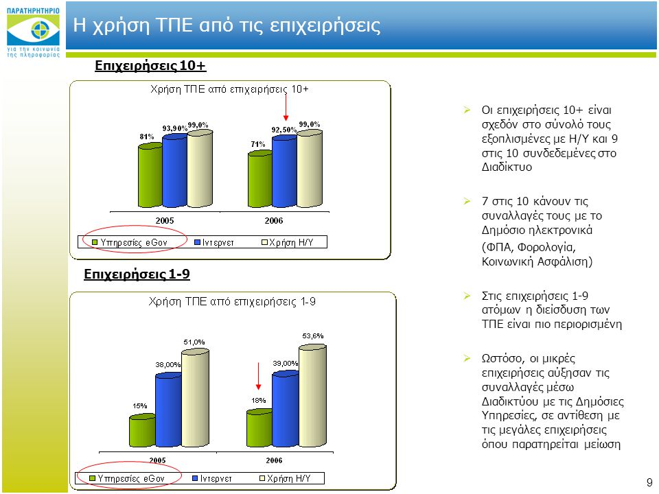 9 Η χρήση ΤΠΕ από τις επιχειρήσεις Επιχειρήσεις 10+ Επιχειρήσεις 1-9  Οι επιχειρήσεις 10+ είναι σχεδόν στο σύνολό τους εξοπλισμένες με Η/Υ και 9 στις