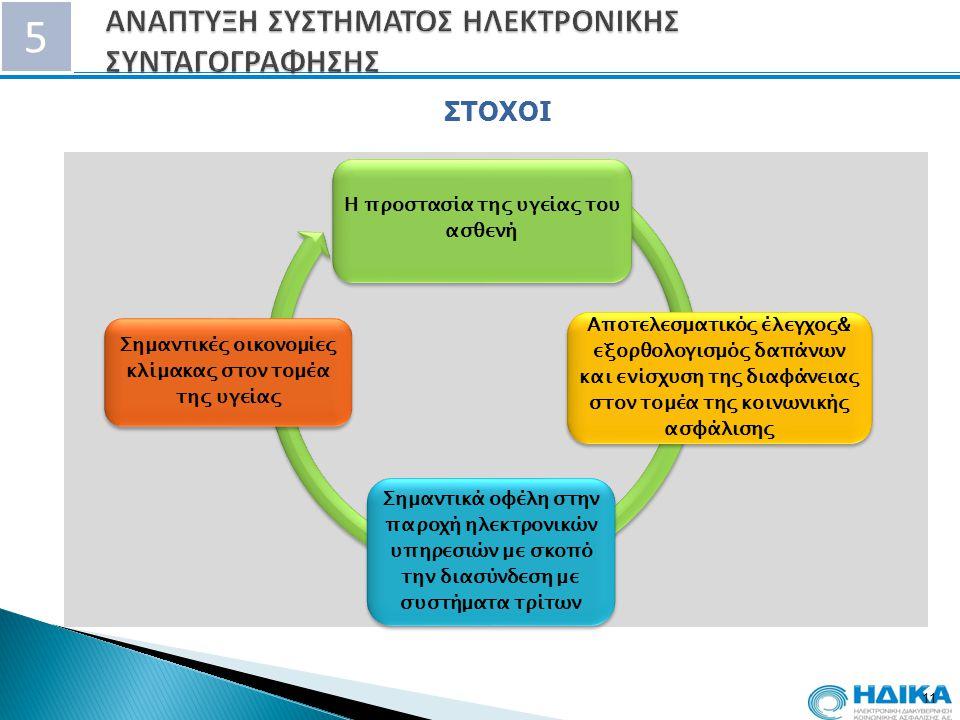 5 11 Η προστασία της υγείας του ασθενή Αποτελεσματικός έλεγχος& εξορθολογισμός δαπάνων και ενίσχυση της διαφάνειας στον τομέα της κοινωνικής ασφάλισης