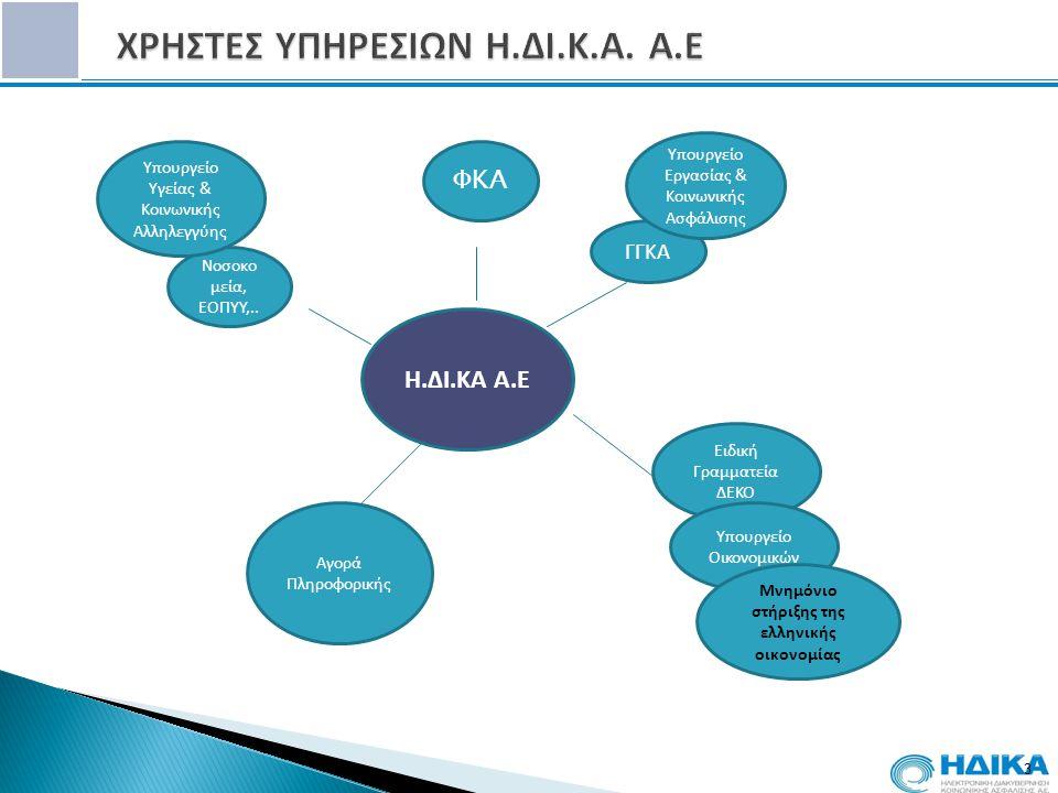 14 Φάση I:  18/10/2010 Πιλοτική Εφαρμογή 1 Ταμείο Κοινωνικής Ασφάλισης (OAEE) – 9.500 φαρμακοποιοί – 4.100 ιατροί – 8.000 συνταγές την ημέρα Φάση II: Επέκταση του Συστήματος  24/01/2011 Επέκταση του Συστήματος 4 Ασφαλιστικά Ταμεία IKA OGA OPAD OAEE ETAA Νοσοκομεία, Κέντρα Υγείας  21 /05/2012 Εφαρμογή νέας πλατφόρμας από την ΗΔΙΚΑ Φάση III:  30/9/2011 Υλοποίηση Διαγωνισμού για την πλήρη ολοκλήρωση της ηλεκτρονικής συνταγογράφησης