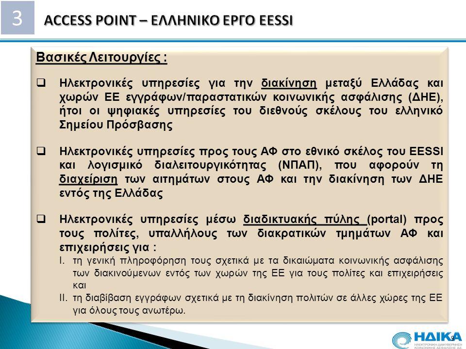 3 9 Βασικές Λειτουργίες :  Ηλεκτρονικές υπηρεσίες για την διακίνηση μεταξύ Ελλάδας και χωρών ΕΕ εγγράφων/παραστατικών κοινωνικής ασφάλισης (ΔΗΕ), ήτο