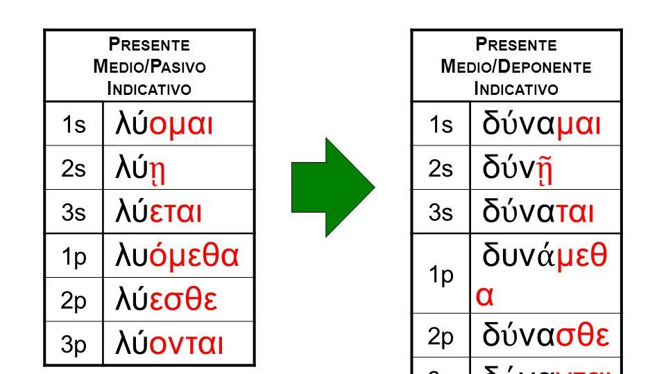 P RESENTE M EDIO /D EPONENTE I NDICATIVO 1s δ ύ ναμαι 2s δύνῇδύνῇ 3s δ ύ ναται 1p δυν ά μεθ α 2p δ ύ νασθε 3p δ ύ νανται P RESENTE M EDIO /P ASIVO I NDICATIVO 1s λύομαι 2s λύ ῃ 3s λύεται 1p λυόμεθα 2p λύεσθε 3p λύονται