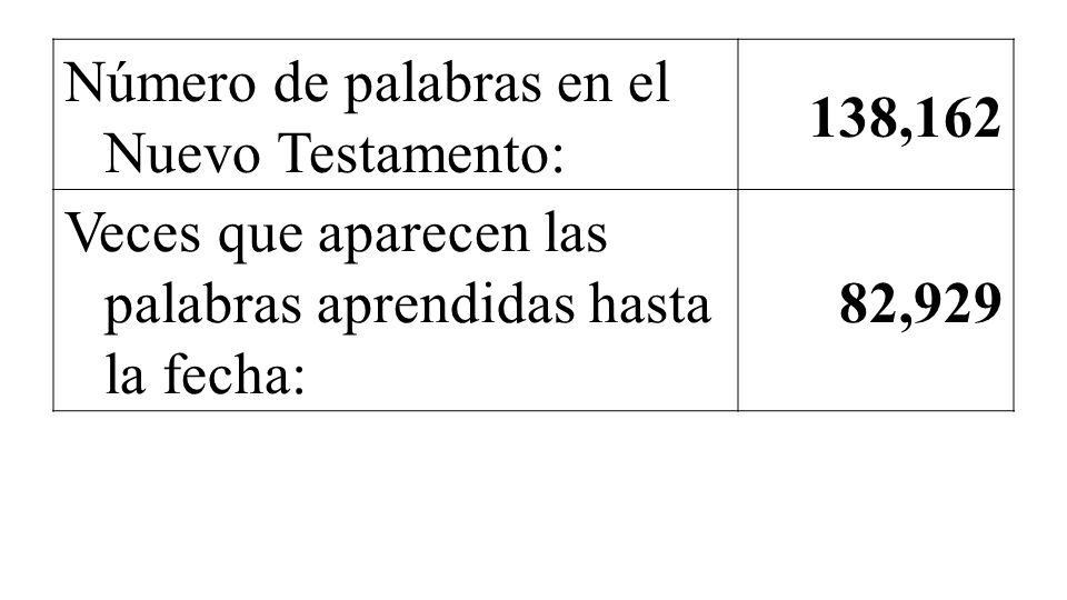 Número de palabras en el Nuevo Testamento: 138,162 Veces que aparecen las palabras aprendidas hasta la fecha: 82,929