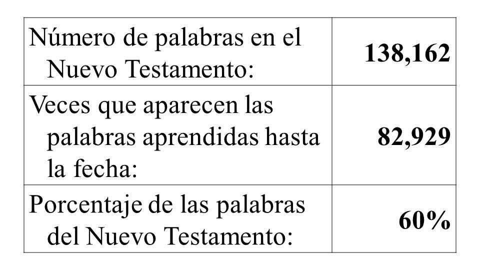 Número de palabras en el Nuevo Testamento: 138,162 Veces que aparecen las palabras aprendidas hasta la fecha: 82,929 Porcentaje de las palabras del Nu