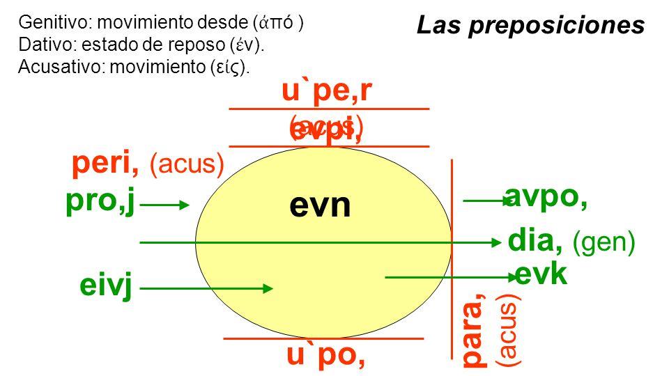 u`pe,r (acus) Genitivo: movimiento desde ( ἀ πό ) Dativo: estado de reposo ( ἐ ν).