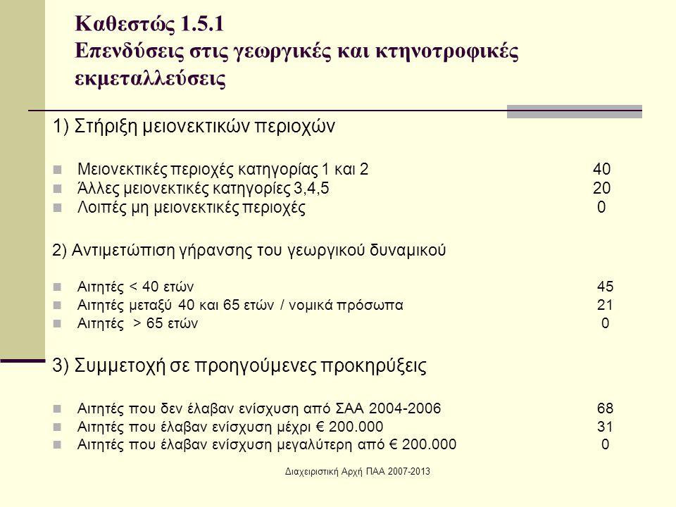 Διαχειριστική Αρχή ΠΑΑ 2007-2013 1) Στήριξη μειονεκτικών περιοχών Μειονεκτικές περιοχές κατηγορίας 1 και 2 40 Άλλες μειονεκτικές κατηγορίες 3,4,520 Λοιπές μη μειονεκτικές περιοχές 0 2) Αντιμετώπιση γήρανσης του γεωργικού δυναμικού Αιτητές < 40 ετών 45 Αιτητές μεταξύ 40 και 65 ετών / νομικά πρόσωπα 21 Αιτητές > 65 ετών 0 3) Συμμετοχή σε προηγούμενες προκηρύξεις Αιτητές που δεν έλαβαν ενίσχυση από ΣΑΑ 2004-2006 68 Αιτητές που έλαβαν ενίσχυση μέχρι € 200.000 31 Αιτητές που έλαβαν ενίσχυση μεγαλύτερη από € 200.000 0 Καθεστώς 1.5.1 Επενδύσεις στις γεωργικές και κτηνοτροφικές εκμεταλλεύσεις