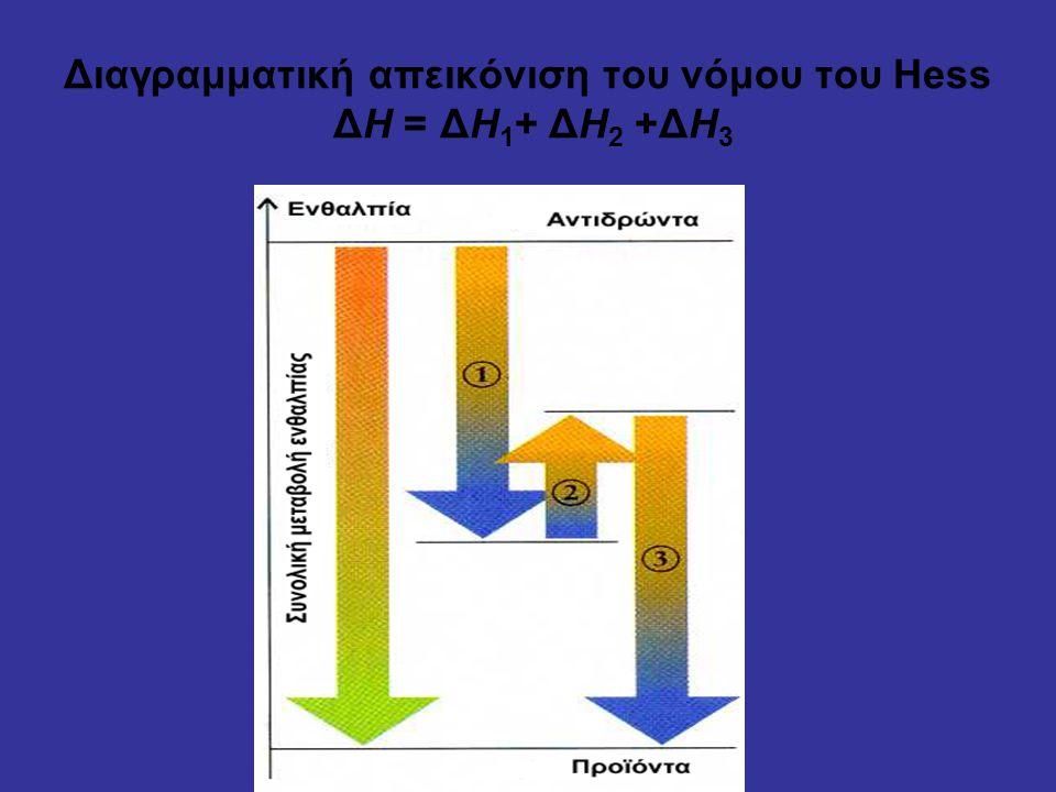 Διαγραμματική απεικόνιση του νόμου του Hess ΔΗ = ΔΗ 1 + ΔΗ 2 +ΔΗ 3