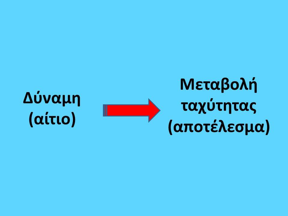 Αν σε ένα σώμα μάζας m ασκείται συνισταμένη δύναμη Fολ≠0 τότε μεταβάλλεται η ταχύτητα του σώματος υ=2m/s F ολ υ=3m/s Fολ Μεταβολή ταχύτητας: Δυ=υ τελ -υ αρχ =3m/s-2m/s=1m/s ΠΑΡΑΔΕΙΓΜΑ