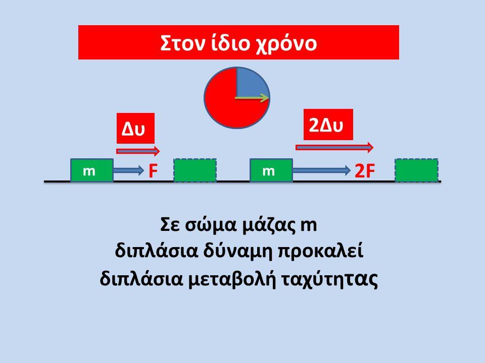 Στον ίδιο χρόνο FF m2m Δυ Δυ/2 Η ίδια δύναμη σε σώμα διπλάσιας μάζας προκαλεί τη μισή μεταβολή της ταχύτητας