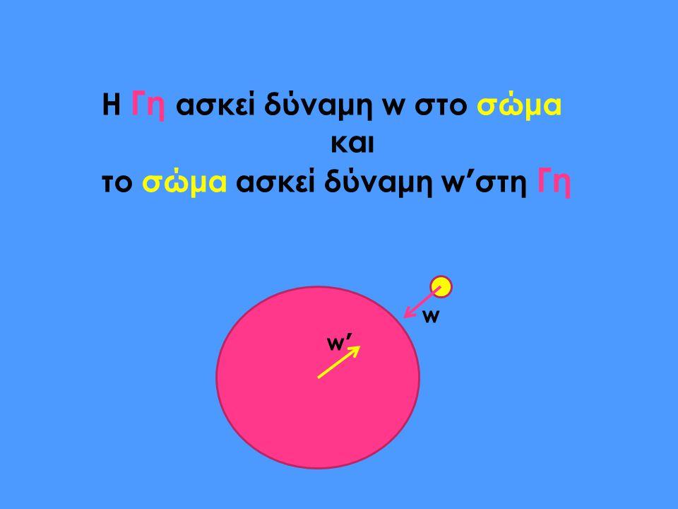 Η Γη ασκεί δύναμη w στο σώμα και το σώμα ασκεί δύναμη w ' στη Γη w w '