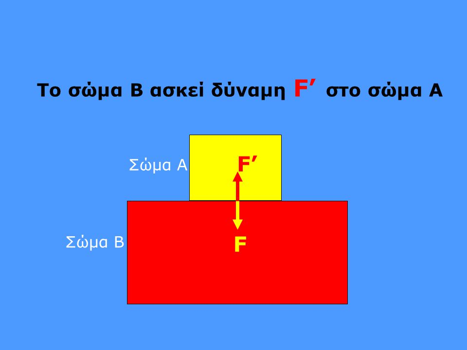 F F' Το σώμα B ασκεί δύναμη F' στο σώμα A Σώμα Α Σώμα Β