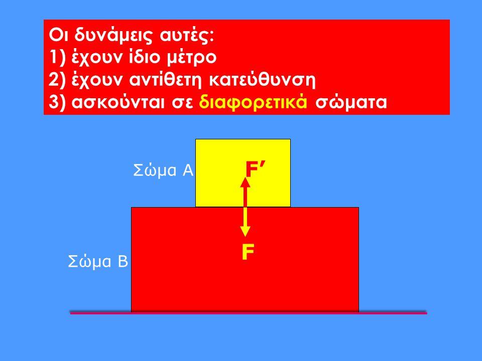 F F' Οι δυνάμεις αυτές: 1) έχουν ίδιο μέτρο 2) έχουν αντίθετη κατεύθυνση 3) ασκούνται σε διαφορετικά σώματα Σώμα Α Σώμα Β