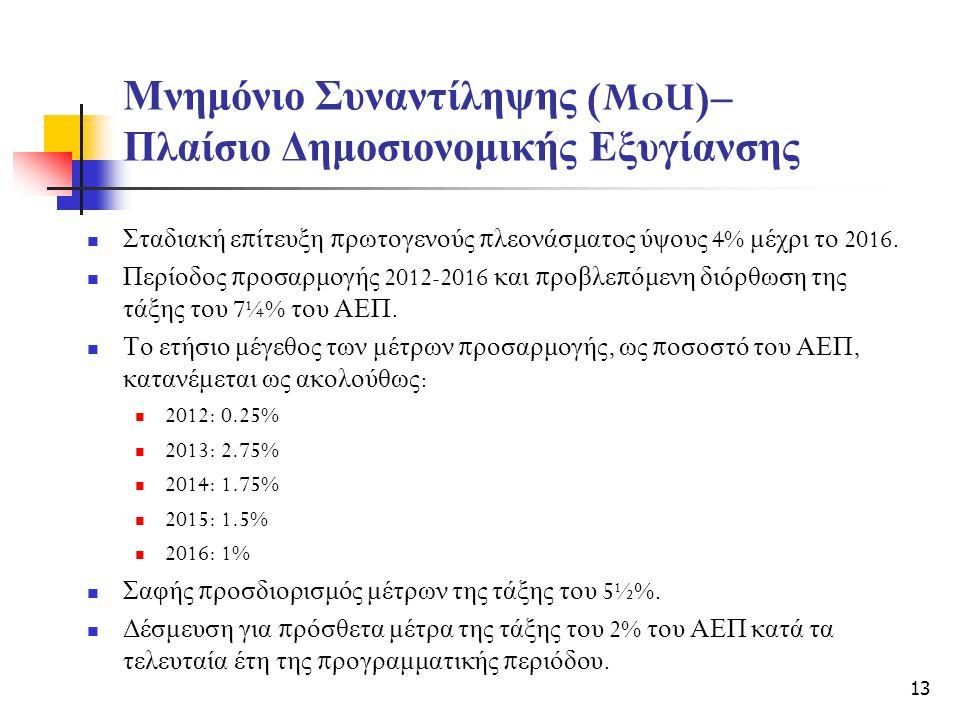 Μνημόνιο Συναντίληψης (MoU)– Πλαίσιο Δημοσιονομικής Εξυγίανσης Σταδιακή ε π ίτευξη π ρωτογενούς π λεονάσματος ύψους 4% μέχρι το 2016.
