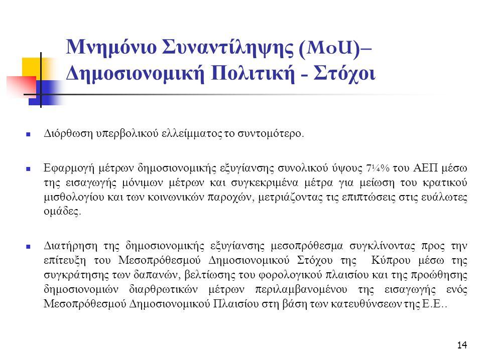 Μνημόνιο Συναντίληψης (MoU)– Δημοσιονομική Πολιτική - Στόχοι Διόρθωση υ π ερβολικού ελλείμματος το συντομότερο.