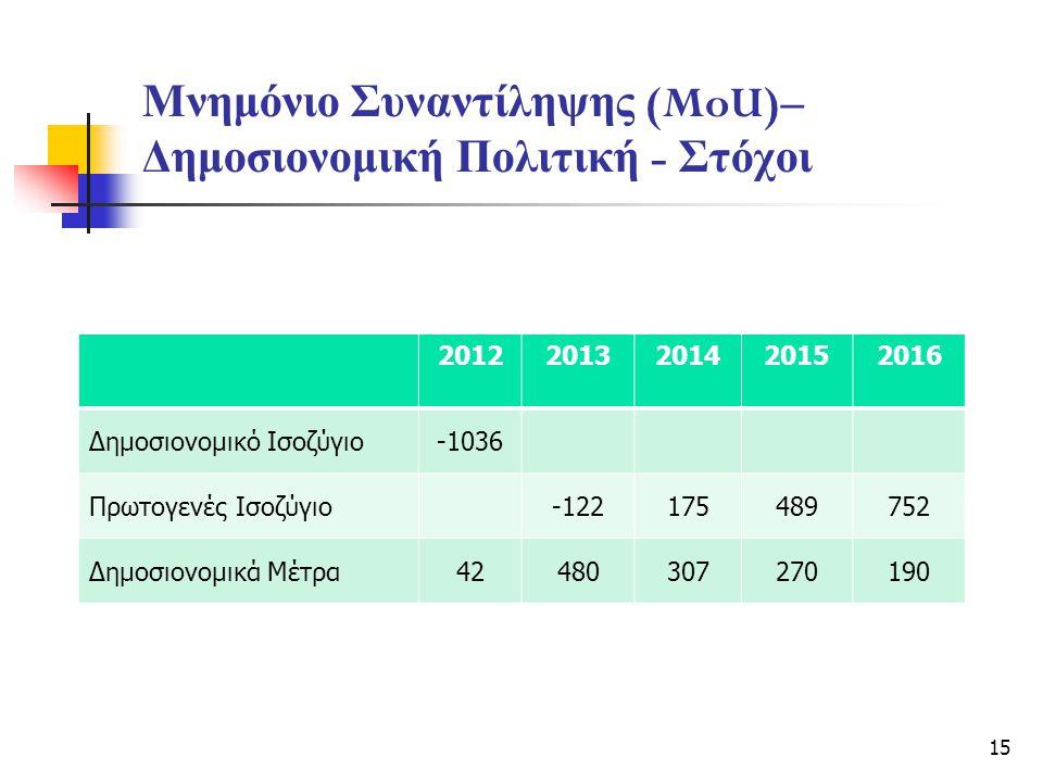 Μνημόνιο Συναντίληψης (MoU)– Δημοσιονομική Πολιτική - Στόχοι 15 20122013201420152016 Δημοσιονομικό Ισοζύγιο-1036 Πρωτογενές Ισοζύγιο-122175489752 Δημοσιονομικά Μέτρα42480307270190