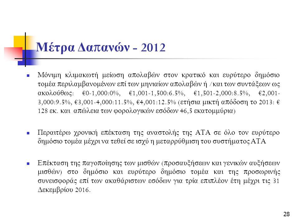 Μέτρα Δα π ανών - 2012 Μόνιμη κλιμακωτή μείωση α π ολαβών στον κρατικό και ευρύτερο δημόσιο τομέα π εριλαμβανομένων ε π ί των μηνιαίων α π ολαβών ή / και των συντάξεων ως ακολούθως : €0-1,000:0%, €1,001-1,500:6.5%, €1,501-2,000:8.5%, €2,001- 3,000:9.5%, €3,001-4,000:11.5%, €4,001:12.5% ( ετήσια μικτή α π όδοση το 2013: € 128 εκ.