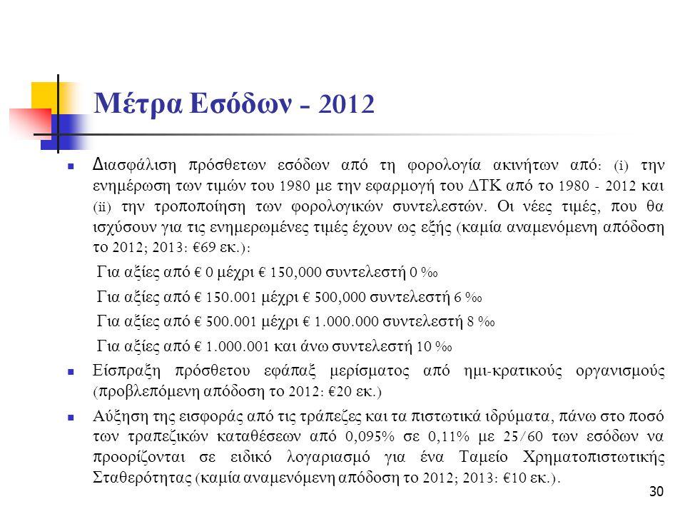 Μέτρα Εσόδων - 2012 Δ ιασφάλιση π ρόσθετων εσόδων α π ό τη φορολογία ακινήτων α π ό : (i) την ενημέρωση των τιμών του 1980 με την εφαρμογή του ΔΤΚ α π ό το 1980 - 2012 και (ii) την τρο π ο π οίηση των φορολογικών συντελεστών.