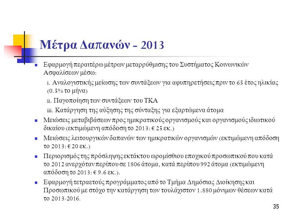 Μέτρα Δα π ανών - 2013 Εφαρμογή π εραιτέρω μέτρων μεταρρύθμισης του Συστήματος Κοινωνικών Ασφαλίσεων μέσω : i.