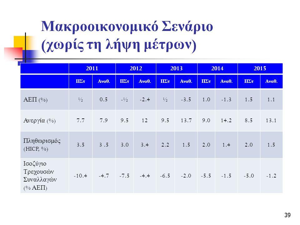 Μακροοικονομικό Σενάριο ( χωρίς τη λήψη μέτρων ) 20112012201320142015 ΠΣτ Αναθ.