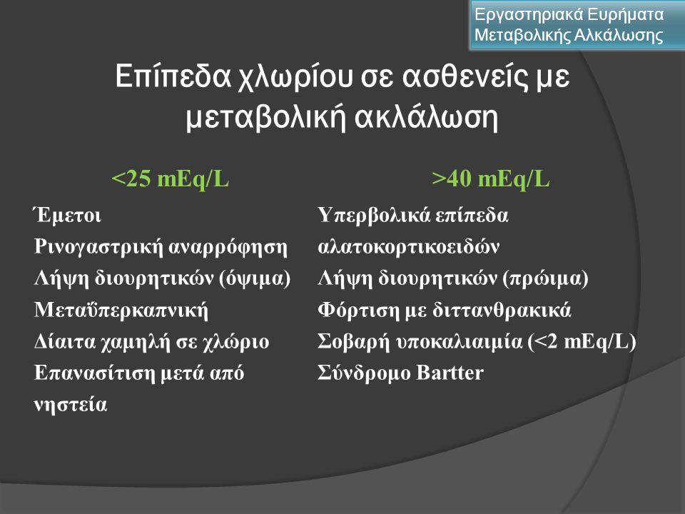 Επίπεδα χλωρίου σε ασθενείς με μεταβολική ακλάλωση Εργαστηριακά Ευρήματα Μεταβολικής Αλκάλωσης <25 mΕq/L>40 mEq/L Έμετοι Ρινογαστρική αναρρόφηση Λήψη