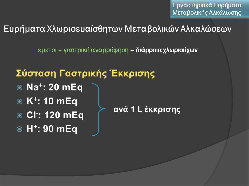 Ευρήματα Χλωριοευαίσθητων Μεταβολικών Αλκαλώσεων εμετοι – γαστρική αναρρόφηση – διάρροια χλωριούχων Σύσταση Γαστρικής Έκκρισης  Νa + : 20 mEq  K + :