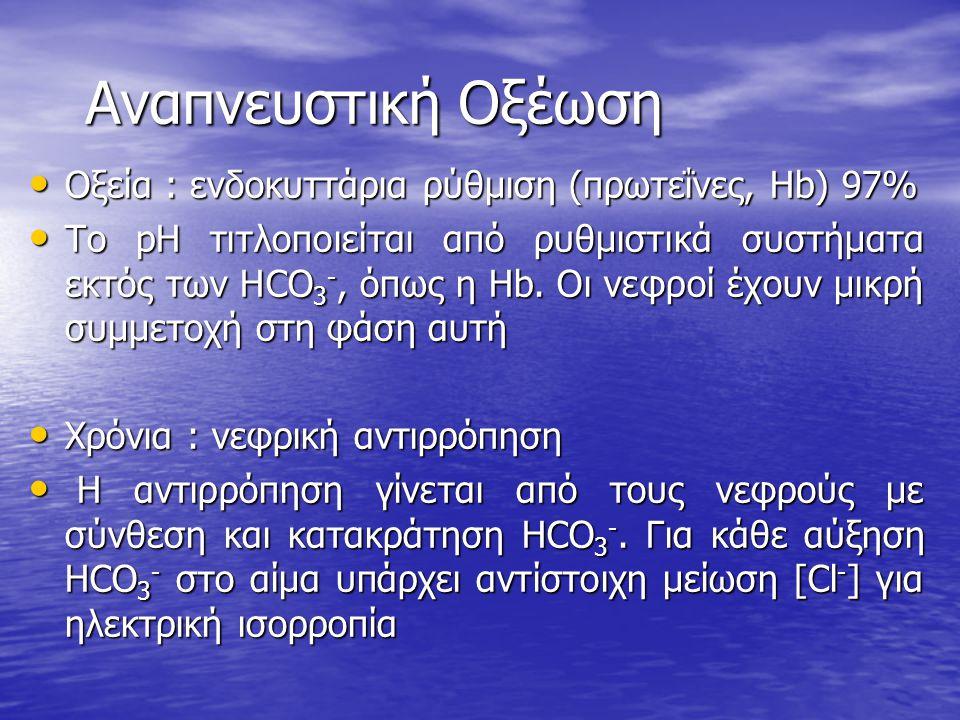 Αναπνευστική Οξέωση Οξεία : ενδοκυττάρια ρύθμιση (πρωτεΐνες, Hb) 97% Οξεία : ενδοκυττάρια ρύθμιση (πρωτεΐνες, Hb) 97% Το pH τιτλοποιείται από ρυθμιστι