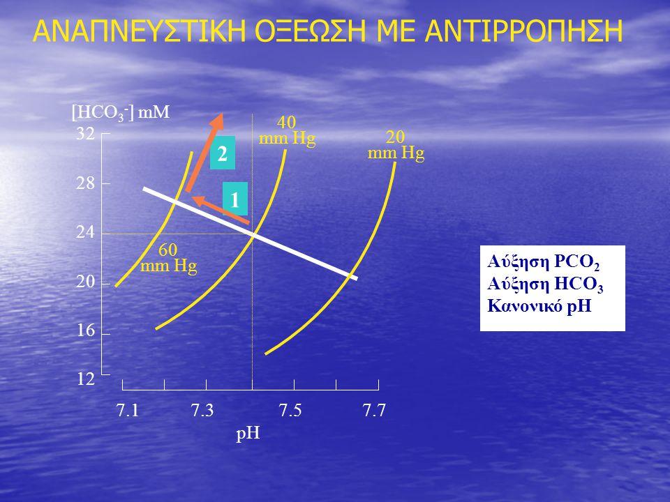 ΑΝΑΠΝΕΥΣΤΙΚΗ ΟΞΕΩΣΗ ΜΕ ΑΝΤΙΡΡΟΠΗΣΗ 7.1 7.3 7.5 7.7 pH 32 28 24 20 16 12 [HCO 3 - ] mM 40 mm Hg 20 mm Hg 60 mm Hg Αύξηση PCO 2 Αύξηση HCO 3 Κανονικό pH