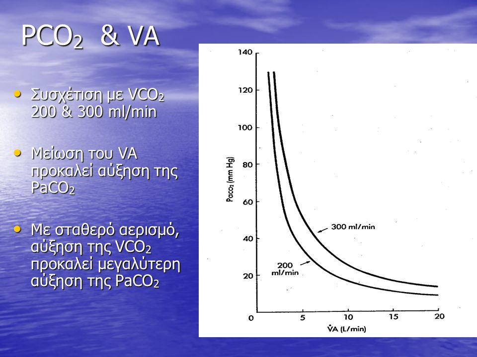 PCO 2 & VA Συσχέτιση με VCO 2 200 & 300 ml/min Συσχέτιση με VCO 2 200 & 300 ml/min Μείωση του VA προκαλεί αύξηση της PaCO 2 Μείωση του VA προκαλεί αύξ