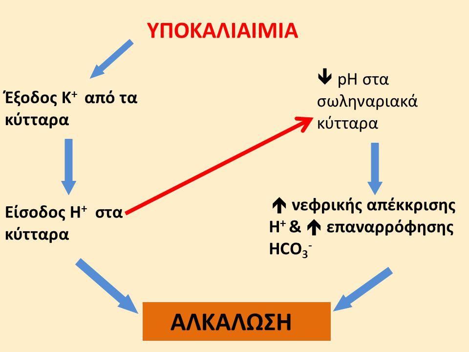ΥΠΟΚΑΛΙΑΙΜΙΑ Έξοδος Κ + από τα κύτταρα Είσοδος Η + στα κύτταρα  pH στα σωληναριακά κύτταρα  νεφρικής απέκκρισης Η + &  επαναρρόφησης ΗCO 3 - ΑΛΚΑΛΩ