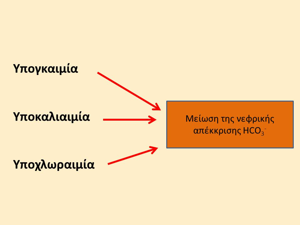 Yπογκαιμία Υποκαλιαιμία Υποχλωραιμία Μείωση της νεφρικής απέκκρισης HCO 3 -