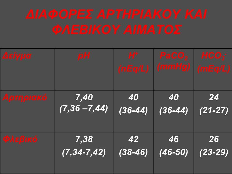 ΔΙΑΦΟΡΕΣ ΑΡΤΗΡΙΑΚΟΥ ΚΑΙ ΦΛΕΒΙΚΟΥ ΑΙΜΑΤΟΣ ΔείγμαpHΗ + (nEq/L) PaCO 2 (mmHg) HCO 3 - (mEq/L) Αρτηριακό7,40 (7,36 –7,44) 40 (36-44) 40 (36-44) 24 (21-27) Φλεβικό7,38 (7,34-7,42) 42 (38-46) 46 (46-50) 26 (23-29)