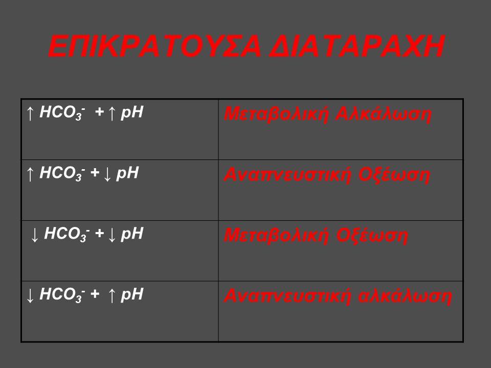 ΕΠΙΚΡΑΤΟΥΣΑ ΔΙΑΤΑΡΑΧΗ ↑ HCO 3 - + ↑ pH Μεταβολική Αλκάλωση ↑ HCO 3 - + ↓ pH Αναπνευστική Οξέωση ↓ HCO 3 - + ↓ pH Μεταβολική Οξέωση ↓ HCO 3 - + ↑ pH Αναπνευστική αλκάλωση