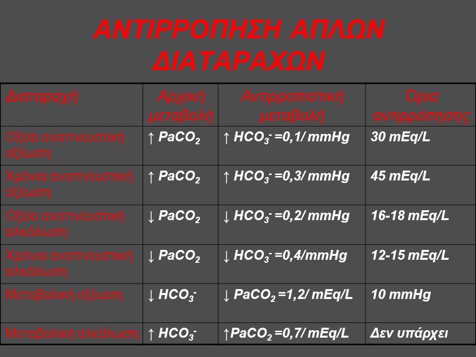 ΑΝΤΙΡΡΟΠΗΣΗ ΑΠΛΩΝ ΔΙΑΤΑΡΑΧΩΝ ΔιαταραχήΑρχική μεταβολή Αντιρροπιστική μεταβολή Όρια αντιρρόπησης Οξεία αναπνευστική οξέωση ↑ PaCO 2 ↑ HCO 3 - =0,1/ mmHg30 mEq/L Χρόνια αναπνευστική οξέωση ↑ PaCO 2 ↑ HCO 3 - =0,3/ mmHg45 mEq/L Οξεία αναπνευστική αλκάλωση ↓ PaCO 2 ↓ HCO 3 - =0,2/ mmHg16-18 mEq/L Χρόνια αναπνευστική αλκάλωση ↓ PaCO 2 ↓ HCO 3 - =0,4/mmHg12-15 mEq/L Μεταβολική οξέωση↓ HCO 3 - ↓ PaCO 2 =1,2/ mEq/L10 mmHg Μεταβολική αλκάλωση↑ HCO 3 - ↑PaCO 2 =0,7/ mEq/LΔεν υπάρχει