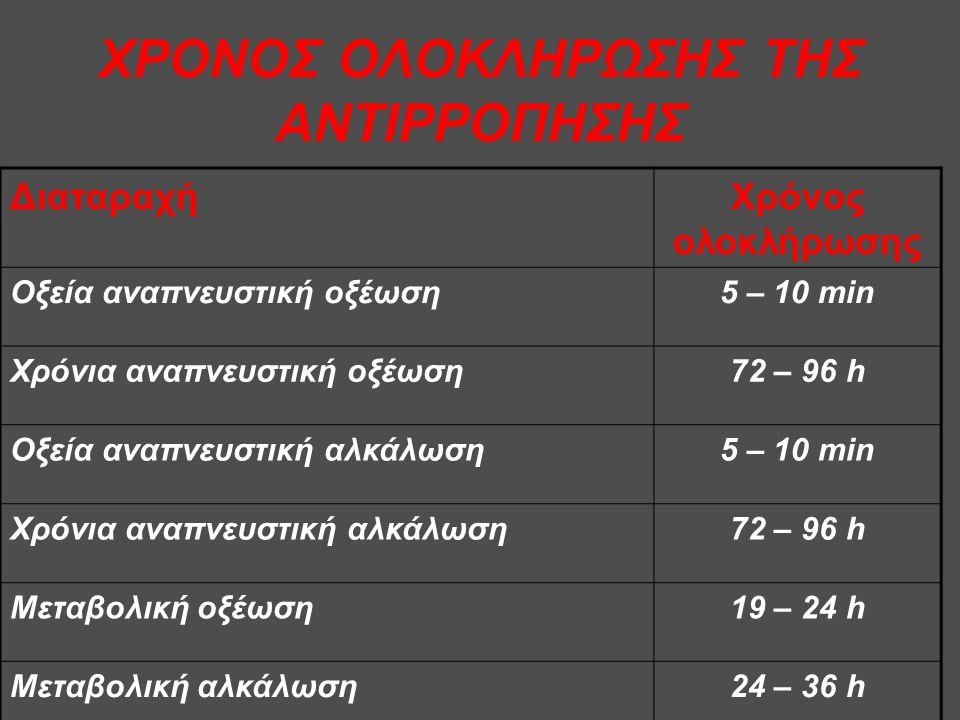 ΧΡΟΝΟΣ ΟΛΟΚΛΗΡΩΣΗΣ ΤΗΣ ΑΝΤΙΡΡΟΠΗΣΗΣ ΔιαταραχήΧρόνος ολοκλήρωσης Οξεία αναπνευστική οξέωση5 – 10 min Χρόνια αναπνευστική οξέωση72 – 96 h Οξεία αναπνευστική αλκάλωση5 – 10 min Χρόνια αναπνευστική αλκάλωση72 – 96 h Μεταβολική οξέωση19 – 24 h Μεταβολική αλκάλωση24 – 36 h