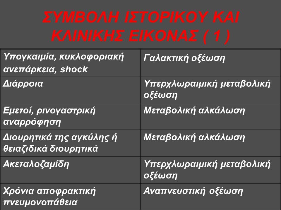 ΣΥΜΒΟΛΗ ΙΣΤΟΡΙΚΟΥ ΚΑΙ ΚΛΙΝΙΚΗΣ ΕΙΚΟΝΑΣ ( 1 ) Υπογκαιμία, κυκλοφοριακή ανεπάρκεια, shock Γαλακτική οξέωση ΔιάρροιαΥπερχλωραιμική μεταβολική οξέωση Εμετοί, ρινογαστρική αναρρόφηση Μεταβολική αλκάλωση Διουρητικά της αγκύλης ή θειαζιδικά διουρητικά Μεταβολική αλκάλωση ΑκεταλοζαμίδηΥπερχλωραιμική μεταβολική οξέωση Χρόνια αποφρακτική πνευμονοπάθεια Αναπνευστική οξέωση
