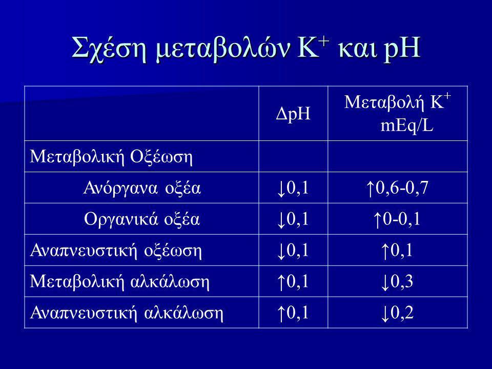 Σχέση μεταβολών Κ + και pH ΔpΗ Μεταβολή Κ + mEq/L Μεταβολική Οξέωση Ανόργανα οξέα↓0,1↑0,6-0,7 Οργανικά οξέα↓0,1↑0-0,1 Αναπνευστική οξέωση↓0,1↑0,1 Μεταβολική αλκάλωση↑0,1↓0,3 Αναπνευστική αλκάλωση↑0,1↓0,2