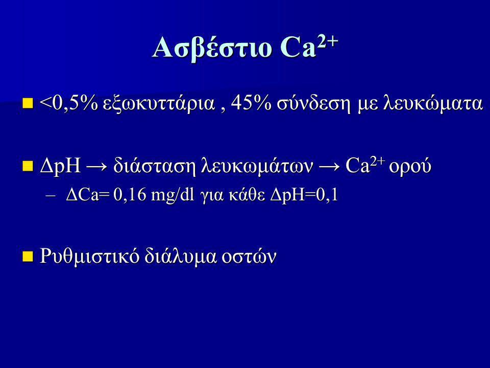 Ασβέστιο Ca 2+ <0,5% εξωκυττάρια, 45% σύνδεση με λευκώματα <0,5% εξωκυττάρια, 45% σύνδεση με λευκώματα ΔpH → διάσταση λευκωμάτων → Ca 2+ ορού ΔpH → διάσταση λευκωμάτων → Ca 2+ ορού – ΔCa= 0,16 mg/dl για κάθε ΔpH=0,1 Ρυθμιστικό διάλυμα οστών Ρυθμιστικό διάλυμα οστών