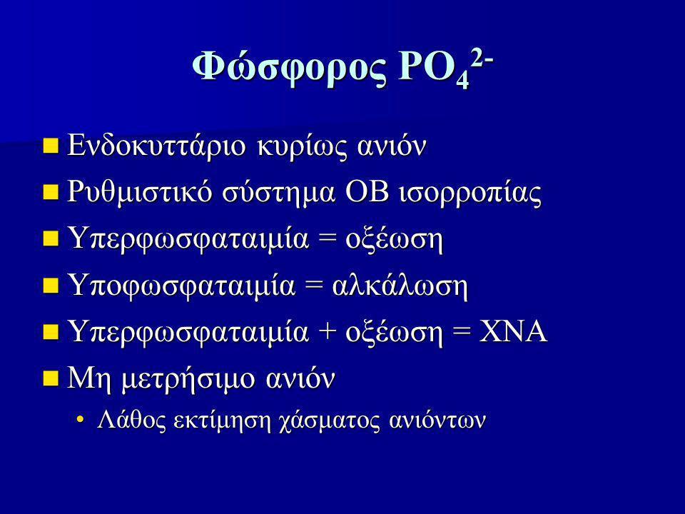 Φώσφορος PO 4 2- Ενδοκυττάριο κυρίως ανιόν Ενδοκυττάριο κυρίως ανιόν Ρυθμιστικό σύστημα ΟΒ ισορροπίας Ρυθμιστικό σύστημα ΟΒ ισορροπίας Υπερφωσφαταιμία = οξέωση Υπερφωσφαταιμία = οξέωση Υποφωσφαταιμία = αλκάλωση Υποφωσφαταιμία = αλκάλωση Υπερφωσφαταιμία + οξέωση = ΧΝΑ Υπερφωσφαταιμία + οξέωση = ΧΝΑ Μη μετρήσιμο ανιόν Μη μετρήσιμο ανιόν Λάθος εκτίμηση χάσματος ανιόντωνΛάθος εκτίμηση χάσματος ανιόντων