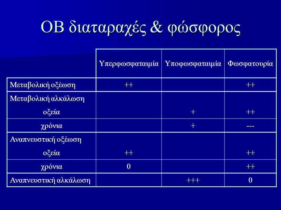 ΟΒ διαταραχές & φώσφορος ΥπερφωσφαταιμίαΥποφωσφαταιμίαΦωσφατουρία Μεταβολική οξέωση+ ++ Μεταβολική αλκάλωση οξεία +++ χρόνια +--- Αναπνευστική οξέωση οξεία++ χρόνια0 ++ Αναπνευστική αλκάλωση +++0
