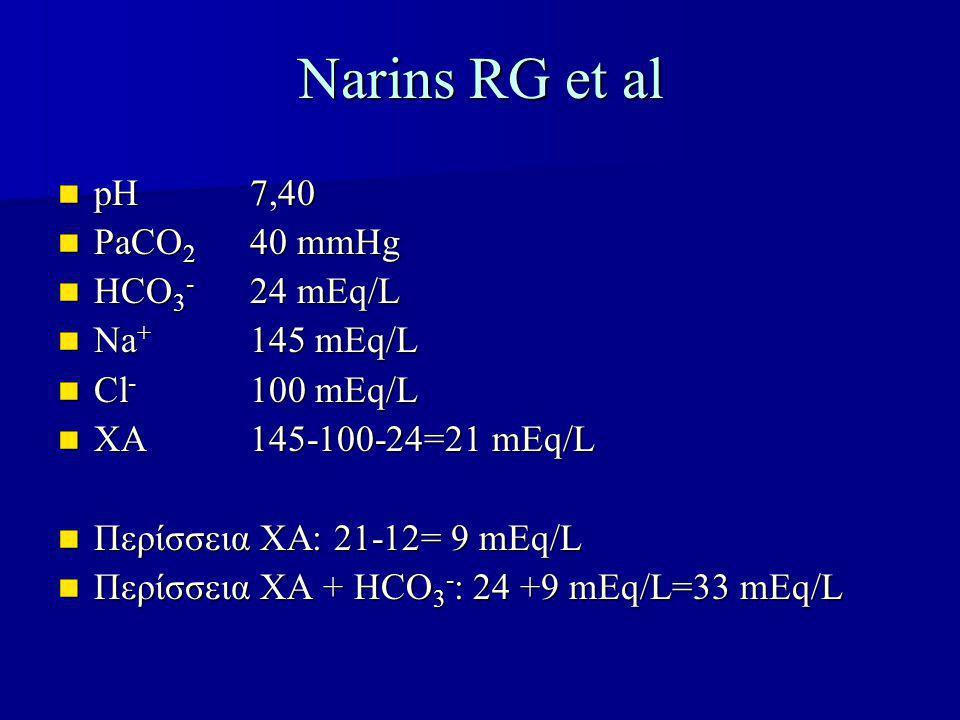 Narins RG et al pH7,40 pH7,40 PaCO 2 40 mmHg PaCO 2 40 mmHg HCO 3 - 24 mEq/L HCO 3 - 24 mEq/L Na + 145 mEq/L Na + 145 mEq/L Cl - 100 mEq/L Cl - 100 mEq/L ΧΑ145-100-24=21 mEq/L ΧΑ145-100-24=21 mEq/L Περίσσεια ΧΑ: 21-12= 9 mEq/L Περίσσεια ΧΑ: 21-12= 9 mEq/L Περίσσεια ΧΑ + HCO 3 - : 24 +9 mEq/L=33 mEq/L Περίσσεια ΧΑ + HCO 3 - : 24 +9 mEq/L=33 mEq/L