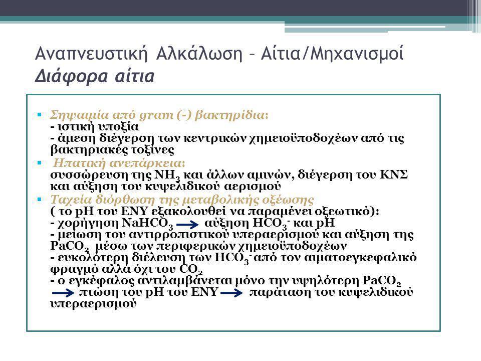 Αναπνευστική Αλκάλωση – Αίτια/Μηχανισμοί Διάφορα αίτια  Σηψαιμία από gram (-) βακτηρίδια: - ιστική υποξία - άμεση διέγερση των κεντρικών χημειoϋποδοχ