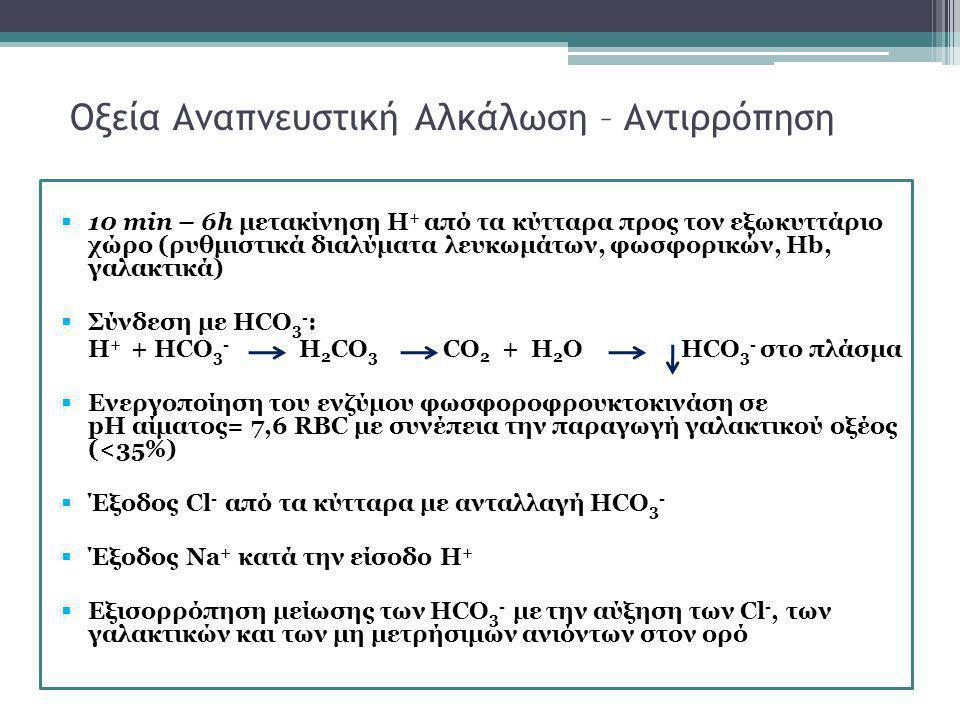 Οξεία Αναπνευστική Αλκάλωση – Αντιρρόπηση  10 min – 6h μετακίνηση Η + από τα κύτταρα προς τον εξωκυττάριο χώρο (ρυθμιστικά διαλύματα λευκωμάτων, φωσφ
