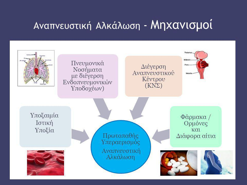 Αναπνευστική Αλκάλωση – Αντιρρόπηση  Πρωτοπαθής διαταραχή : μείωση της ΡaCO 2  Σύμφωνα με το νόμο δράσης των μαζών: [Η + ] = 24 x PaCO 2 / [HCO 3 - ]  Προστατευτικός μηχανισμός με δύο στάδια: α) ταχεία εξουδετέρωση των HCO 3 - από τα ρυθμιστικά διαλύματα β) μείωση της νεφρικής απέκκρισης οξέων  Η πορεία της αντιρρόπησης είναι διαφορετική στην οξεία από ότι στη χρόνια αναπνευστική αλκάλωση.