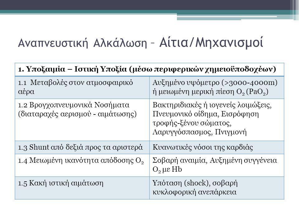Αναπνευστική Αλκάλωση –Αίτια/Μηχανισμοί Υποξαιμία/Ιστική Υποξία Ο συχνότερος μηχανισμός πρόκλησης πρωτοπαθούς υποκαπνίας (η υποκαπνία να μην οφείλεται σε υποκείμενη πνευμονική νόσο)  PaO 2 < 50-60mmHg  Ενεργοποίηση των περιφερικών χημειοϋποδοχέων με άμεση συνέπεια: - τον υπεραερισμό - την υποκαπνία - την ήπια αύξηση του αρτηριακού pH και του pH του ΕΝΥ  Η αλκάλωση του ΕΝΥ αναστέλλει το κέντρο της αναπνοής και μειώνει το βαθμό του υπεραερισμού