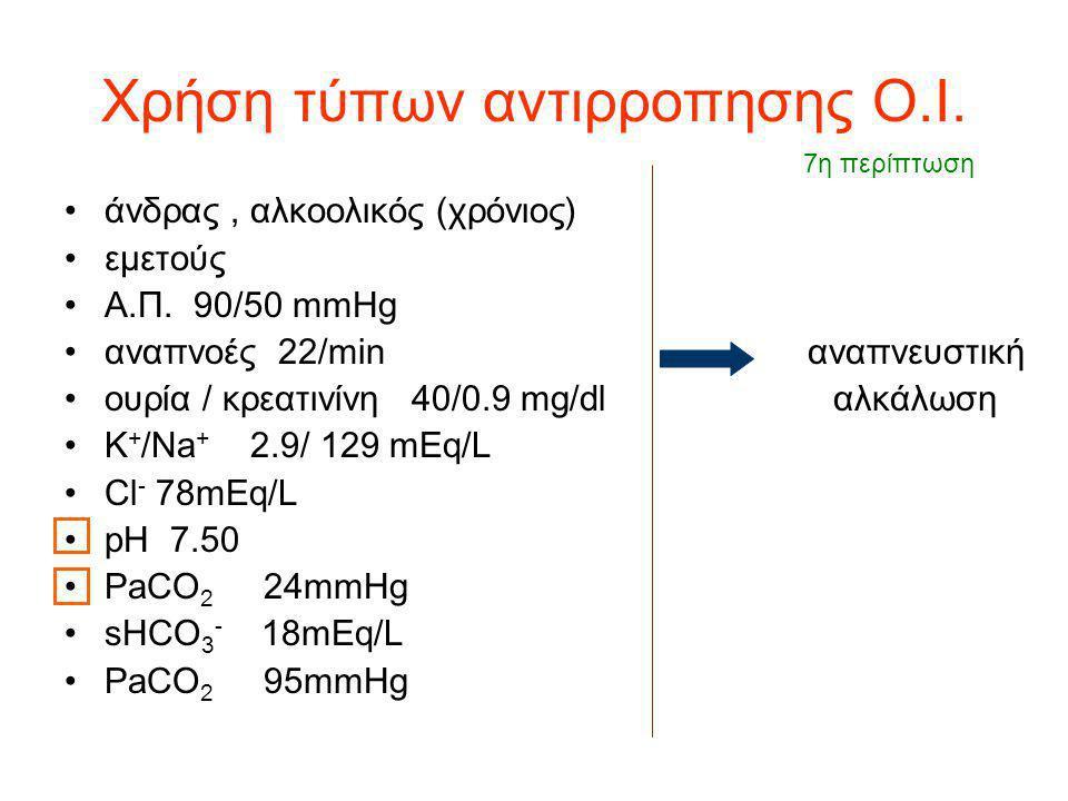 Χρήση τύπων αντιρροπησης Ο.Ι. άνδρας, αλκοολικός (χρόνιος) εμετούς Α.Π. 90/50 mmHg αναπνοές 22/min αναπνευστική ουρία / κρεατινίνη 40/0.9 mg/dl αλκάλω