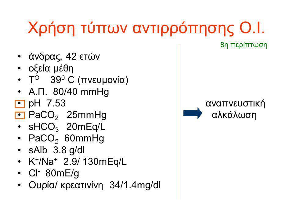 Χρήση τύπων αντιρρόπησης Ο.Ι. άνδρας, 42 ετών οξεία μέθη Τ Ο 39 0 C (πνευμονία) Α.Π. 80/40 mmHg pH 7.53 αναπνευστική PaCO 2 25mmHg αλκάλωση sHCO 3 - 2