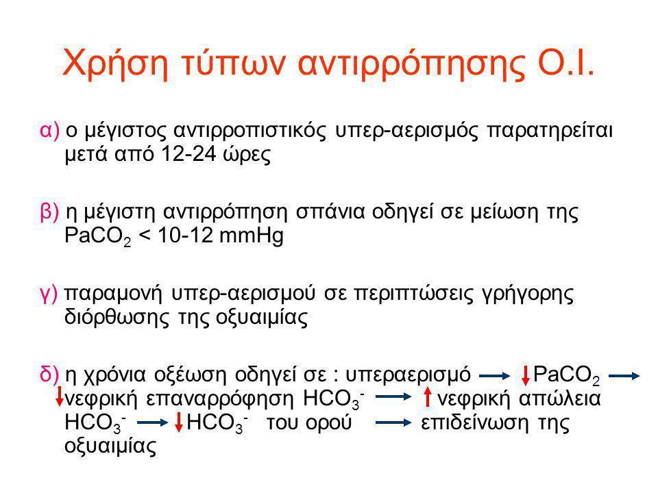 Χρήση τύπων αντιρρόπησης Ο.Ι. α) ο μέγιστος αντιρροπιστικός υπερ-αερισμός παρατηρείται μετά από 12-24 ώρες β) η μέγιστη αντιρρόπηση σπάνια οδηγεί σε μ