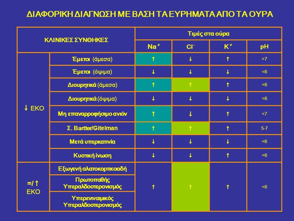 ΚΛΙΝΙΚΕΣ ΣΥΝΘΗΚΕΣ Τιμές στα ούρα Na+Na+ Cl - Κ+Κ+ pH ↓ ΕΚΟ Έμετοι (άμεσα) ↑↓↑ >7 Έμετοι (όψιμα) ↓↓↓ <6 Διουρητικά (άμεσα) ↑↑↑ <6 Διουρητικά (όψιμα) ↓↓↓ <6 Μη επαναρροφήσιμο ανιόν ↑↓ ↑ <7<7 Σ.