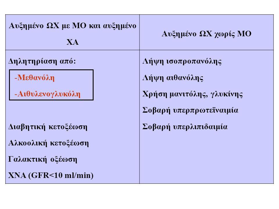 Αυξημένο ΩΧ με ΜΟ και αυξημένο ΧΑ Αυξημένο ΩΧ χωρίς ΜΟ Δηλητηρίαση από: -Μεθανόλη -Αιθυλενογλυκόλη Διαβητική κετοξέωση Αλκοολική κετοξέωση Γαλακτική ο