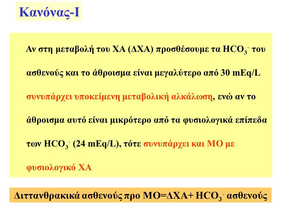 Κανόνας-Ι Αν στη μεταβολή του ΧΑ (ΔΧΑ) προσθέσουμε τα HCO 3 - του ασθενούς και το άθροισμα είναι μεγαλύτερο από 30 mEq/L συνυπάρχει υποκείμενη μεταβολ